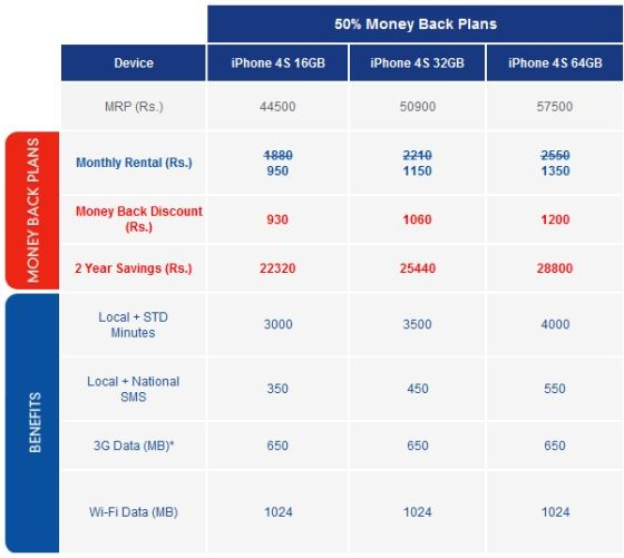 iphone-4s-data-plan-aircel