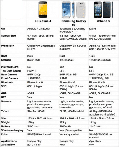 nexus-4-vs-sgs3-vs-iphone-5
