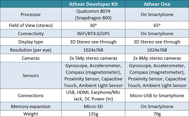 atheer one 3d smart glasses