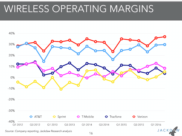 wireless-operating-margins
