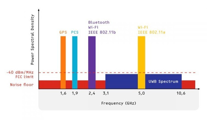Ultra Wideband (UWB) frequency spectrum