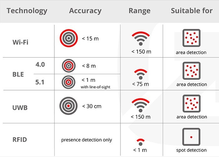 Ultra Wideband (UWB) vs Wi-Fi vs Bluetooth