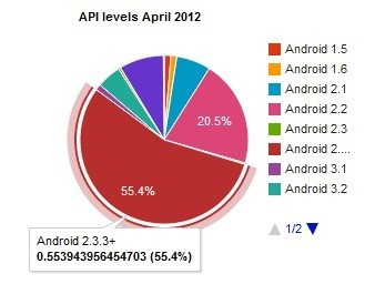 android penetration