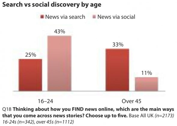 search vs social discovery