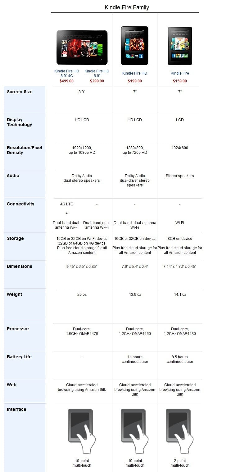 Kindle Fire vs HD vs HD LTE - specs comparison