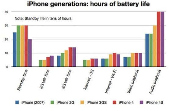 iphone battery comparation