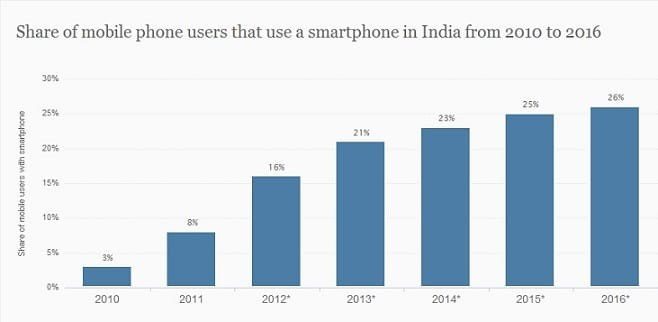 india mobile phone usage
