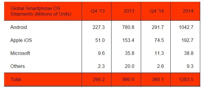 android devices sold 2014