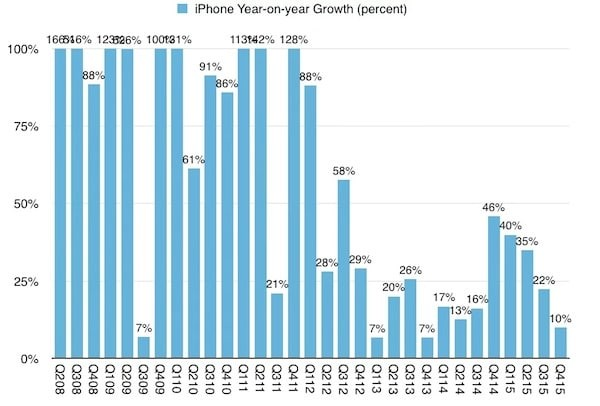 iphone-growth
