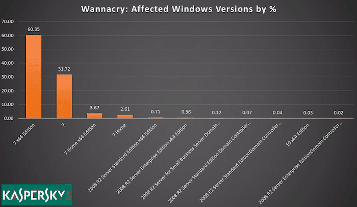 wannacry windows statistics