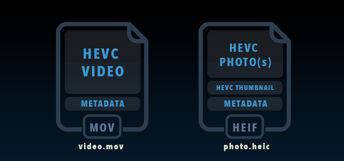 hevc in mov and heic containers