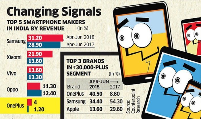 oneplus marketshare india