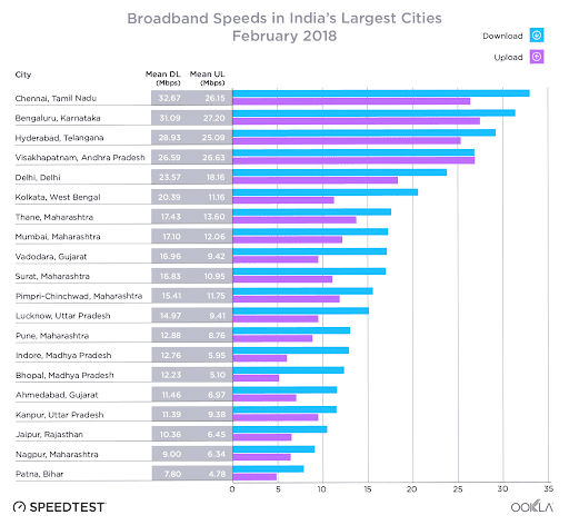 broadband speeds india