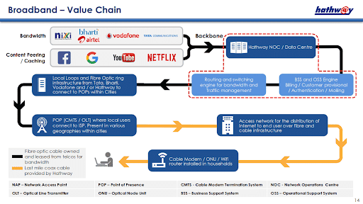 broadband value chain