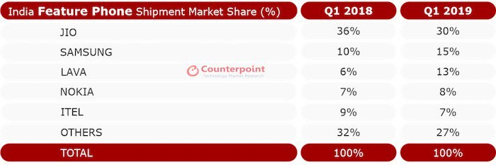 Indian feature phone market share