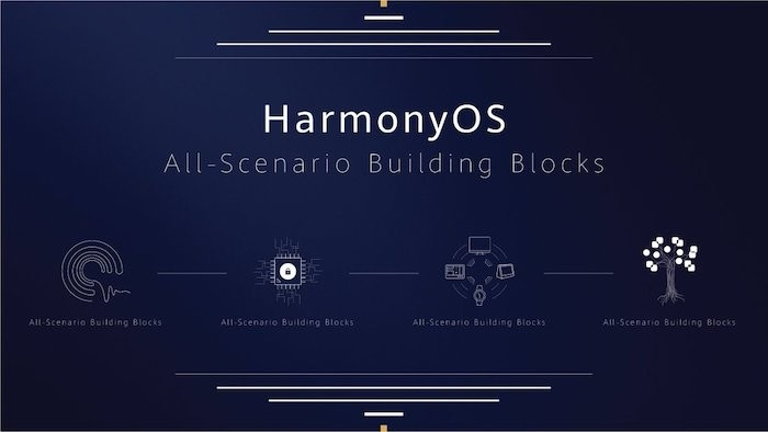 Huawei's HarmonyOS: Important Features and Future Plans