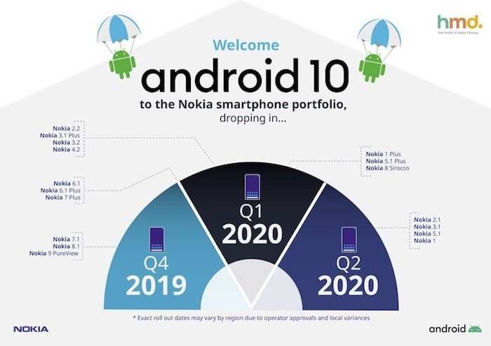 nokia android 10 update roadmap