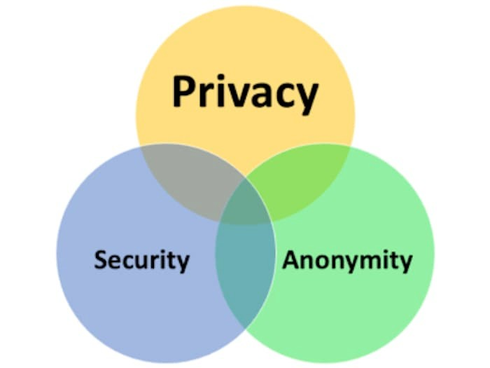 privacy security anonymity