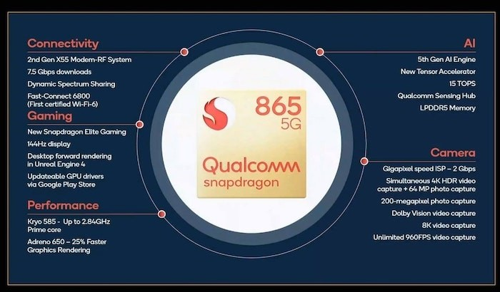 Qualcomm Snapdragon 865 specifications