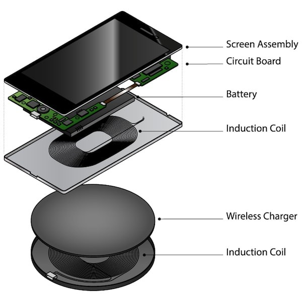 diagram depicting how wireless charging works
