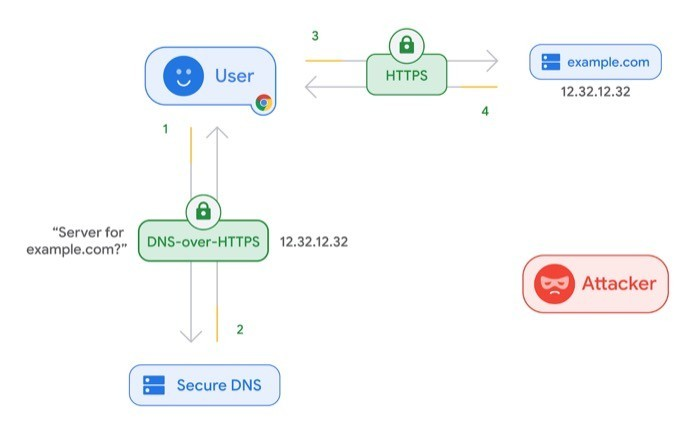 DNS over HTTPS (DoH) working