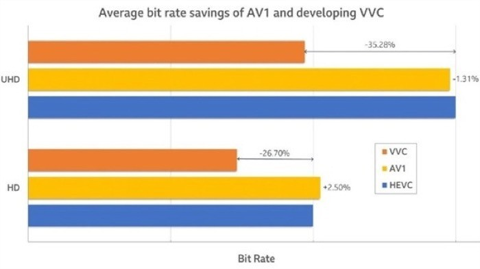 H.266 (Versatile Video Coding) average bit rate saving