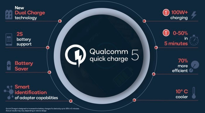 Qualcomm Quick Charge 5 Specifications