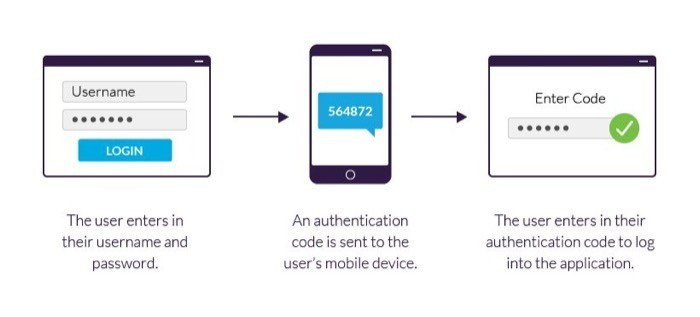Two Factor Authentication verification mechanism