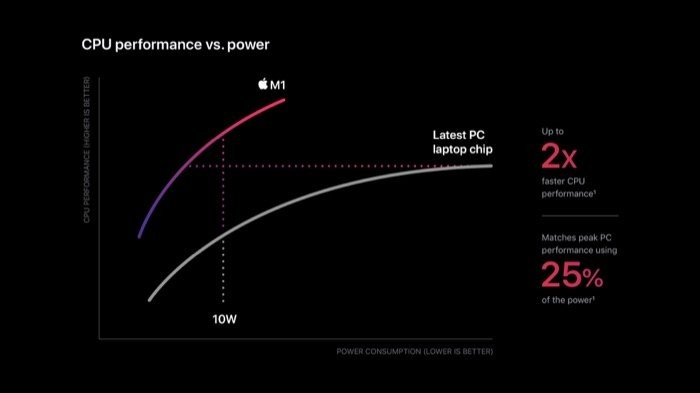 Performance to power graph of Apple M1