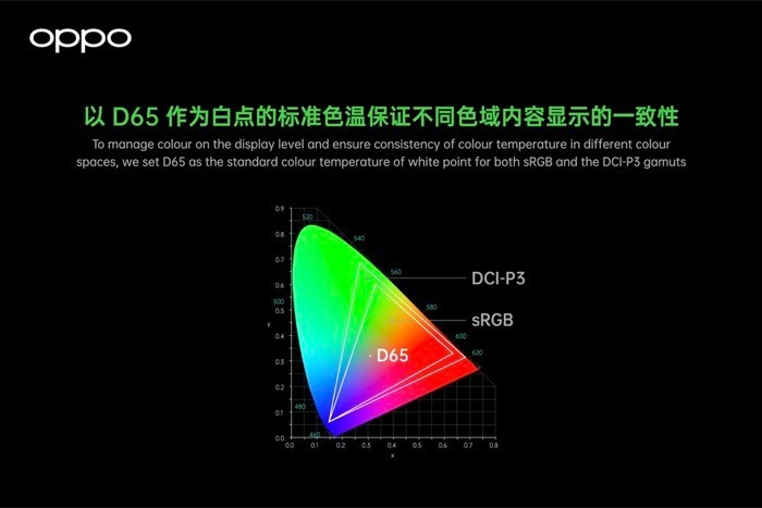 Full-path color management system DCI-P3 support