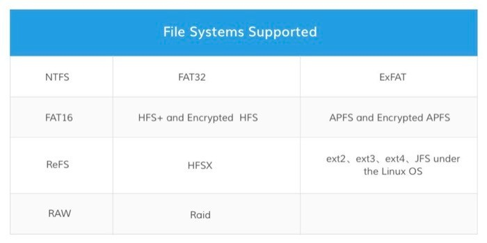 Recoverit supported file systems