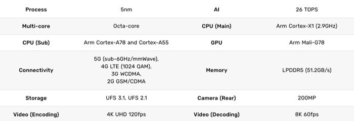 Exynos 2100 specifications